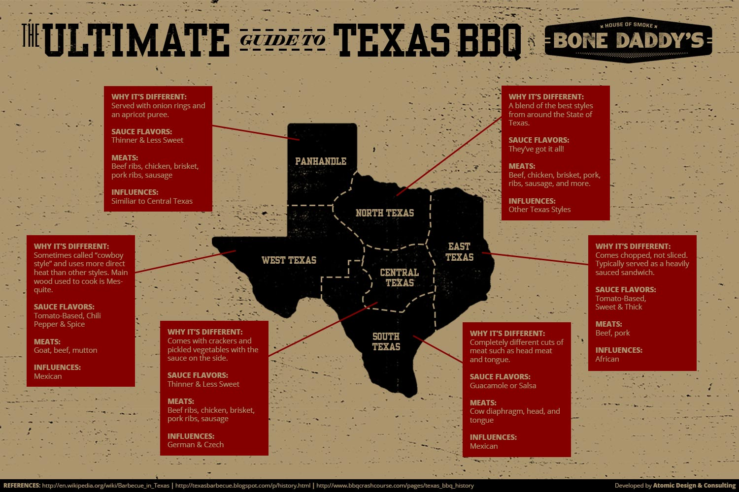 The Ultimate Guide to Texas Barbecue Infographic
